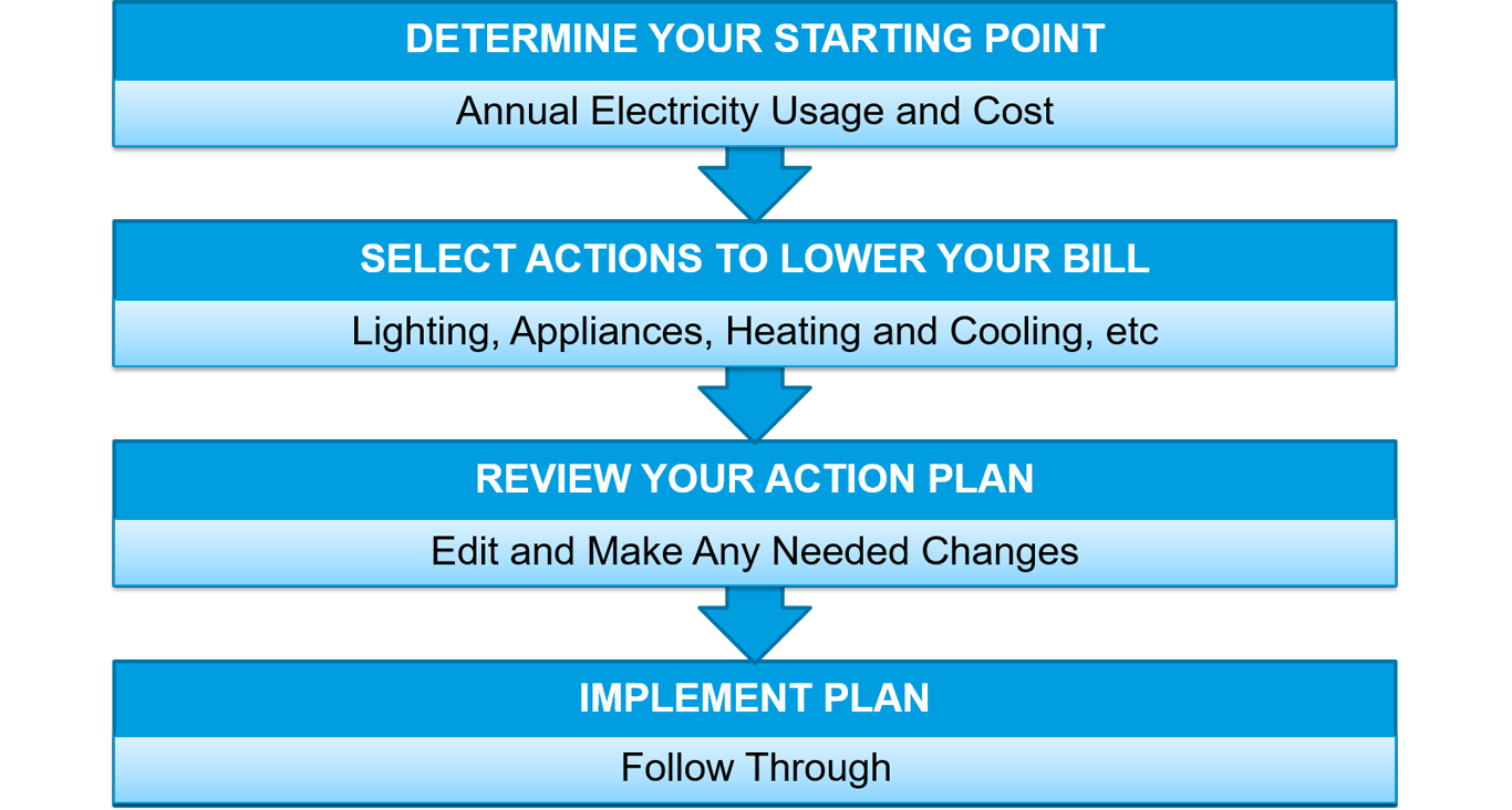 Pepco - Take Control of Your Energy Use